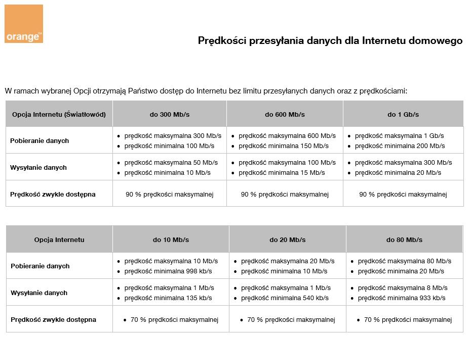 Informacja o prędkościach przesyłanych danych w ramach ofert internetu domowego